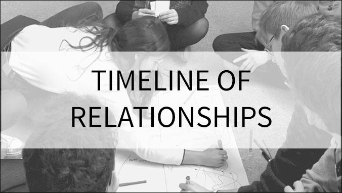 timeline-of-realtionship
